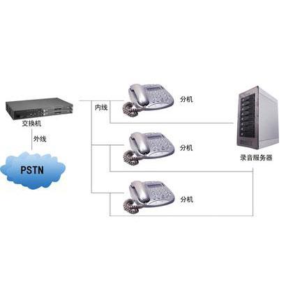 智能電話監控錄音系統