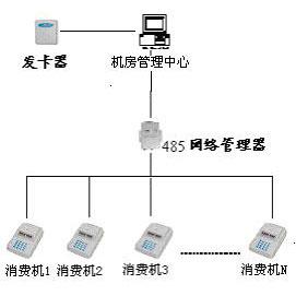 IC在線消費系統