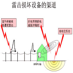 機房防雷工程